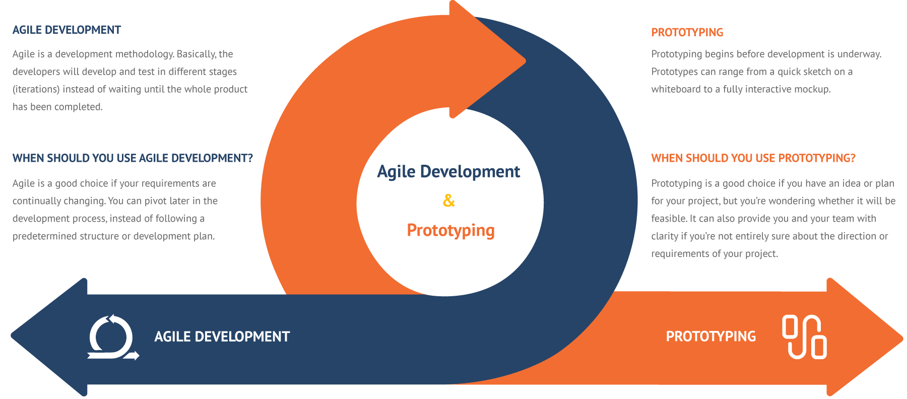 Difference between agile development and prototyping