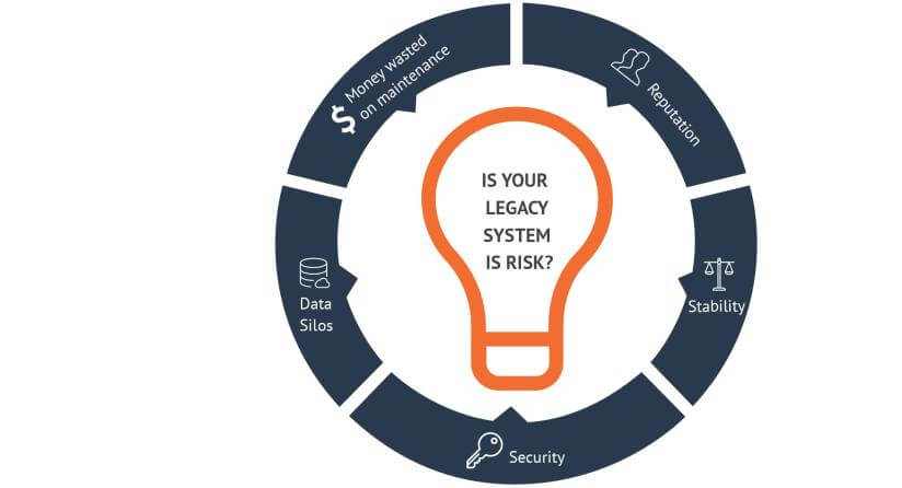 determine-whether-your-legacy-software-system-is at risk