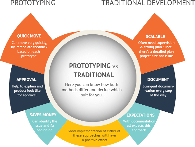 Prototyping vs Traditional Development