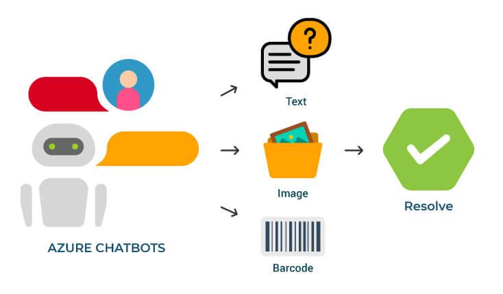 Azure Chatbots