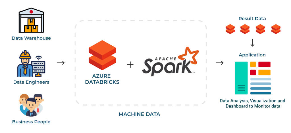 Azure Data Bricks
